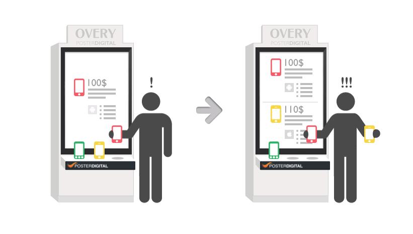 Overy cartelería digital signage publicidad dinamica